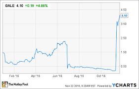 Gale Stock Chart Galena Biopharma Inc In 3 Charts Nasdaq