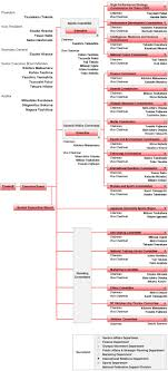 Committee Organization Chart Organizational Chart Joc Japanese Olympic Committee