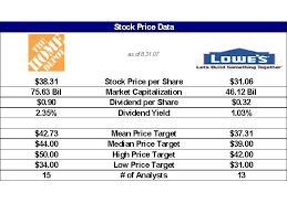 Home Depot Stock Quote Magnificent Home Depot Stock Quote