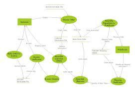 context diagram template data flow diagram symbols dfd library data flow diagram process external interactor data store