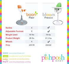 boon high chair accessories hydraulic high chairs archives the blog boon flair vs bloom fresco high boon high chair