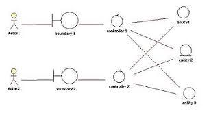 class diagram   wikipediaentitycontrolboundary pattern jpg