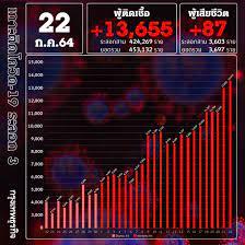 ยอด 'โควิด-19' วันนี้ หนัก! พบติดเชื้อเพิ่ม 13,655 ราย เสียชีวิต 87
