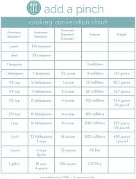 Cooking Conversion Chart A Simple Chart To Help You
