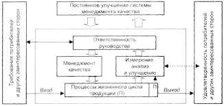Разработка системы менеджмента качества на примере ООО НОВУС Л  Рис 1 3 Модель системы менеджмента качества основанной на процессном подходе 13 с 322
