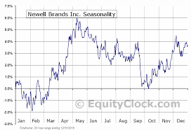 Newell Brands Inc Nasd Nwl Seasonal Chart Equity Clock