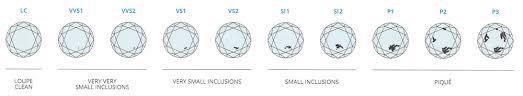 Diamond Clarity Guide 7 Factors To Consider When Buying A Diamond Beldiamond