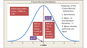 Normal Distribution And Z Scores Explained Introductory Statistics