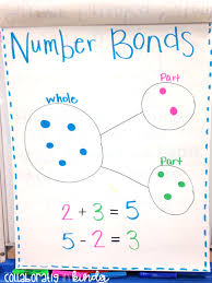 Decomposing Numbers Anchor Chart Number Bonds For Number Sense