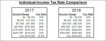 Income Tax Rate Chart 2018 2018 U S Tax Reform Just The Facts Trillionaires Club