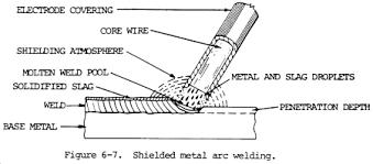 welding rod diagram wirdig arc welding tips techniques and videos weld guru