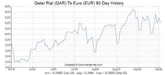 Qatar Rial Qar To Euro Eur Exchange Rates History Fx