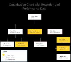 Get Org Chart Who Has An Example Of A Sandbox Org Chart For A Company