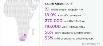 hiv and aids in south africa avert 2017 unaids report s statistics for south africa