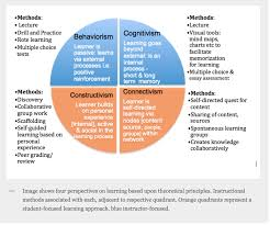 four learning theories behaviorism cognitivism constructivism onlinelearninginsights wordpress com 2013 05 15