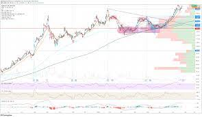 Apple (AAPL) Stock Forecast: When are ...