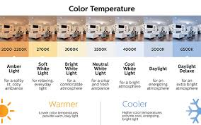 Light Bulb Color Chart Types Of Led Lights The Home Depot