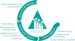 Access to HE Diploma (Digital Marketing and Social Media) | Gateway  Qualifications
