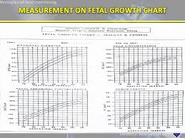 Antenatal Growth Chart Centile Lines Foetal Monitoring