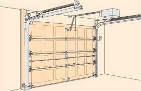 fixing garage doorHow easy is it to replace an old Sears garage door opener Update