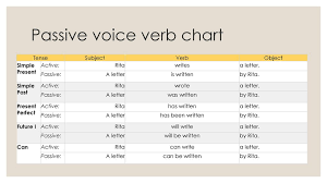 Passive Verb Tenses Chart Active And Passive Voice Rules Chart Ppt Www