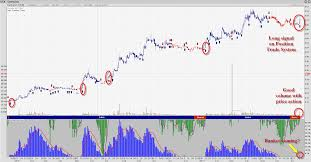 Sgx Stock Chart Singapore Stocks How To Trade Cfd Andy Yew