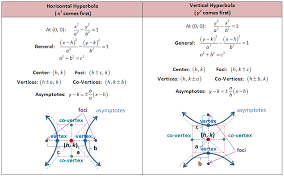 equations of hyperbolas