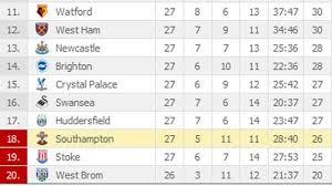 18 premier league table