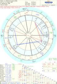 Art Astrology Astrology Chart Whitney Houston