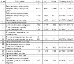 Курсовая работа Анализ деятельности предприятия ОАО quot  Динамика финансовых результатов предприятия