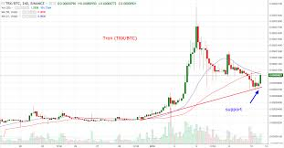 Tron Chart Tron Update Tron At Support On The 4 Hour Chart Steemit