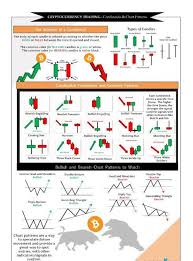 Bitcoin Candlestick Chart Trading Cheat Sheet Cryptocurrency Trading Candlestick