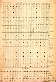 best music compositions images sheet music a version of the coincidence theory is described in a philosophical essay of musick 1677 acircmiddot classical musicroyal societysound