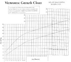 Wt Chart For Infants Growth Height Weight Online Charts Collection