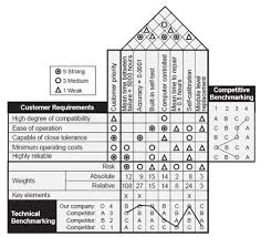 House Of Quality Chart House Of Quality Tutorial How To Fill Out A House Of