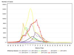 Flu Deaths By Year Chart 15 More Pennsylvania Flu Deaths Reported As Season Continues