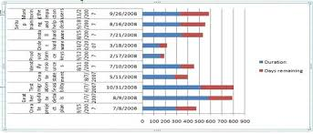 Project Management Charts In Excel Project Management Gantt Chart Help Project Management