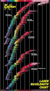 Laser Dye Chart Laser Chart 1 Vadeno