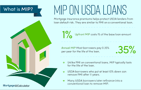 Another form of mortgage insurance is pmi is typically required by conventional lenders for borrowers who put down less than 20% when taking out. What Is Pmi Understanding Private Mortgage Insurance