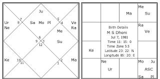 M S Dhoni Birth Chart M S Dhoni Kundli Horoscope By Date