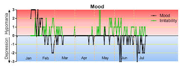 Mood Tracking For Bipolar Disorder Nourish My Life