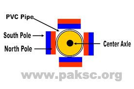 alternating current generator diagram. ac (alternating current) generator rotor front view alternating current diagram