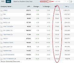 Stocks Rsi Shows Over 40 Stocks Trading At Overbought