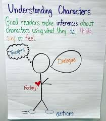 Understanding Characters And Making Inferences Anchor Chart