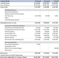 Profit And Loss Statement Income Statement Profit Loss Statement