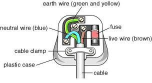 why is the earth pin on a three pin plug made bigger than the the ground pin is longer so when you insert the plug the earth connection is made to the equipment first when you remove the plug the earth connection is
