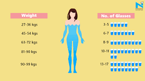 Water Intake By Weight Chart Help Yourself To Figure How Much Water You Need To Drink