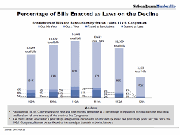 Bills Passed By Congress Per Year Lobbying A Lousy Career Choice If You Like Keeping Lists Avma