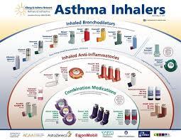 Asthma Inhaler Colors Chart Www Bedowntowndaytona Com