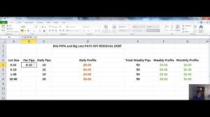 Imarketslive Forex Pips And Lots Chart Youtube